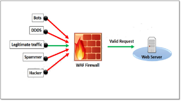 فایروال WAF چیست؟