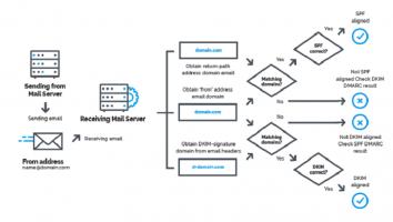 رکورد DMARC در کنترل پنل DirectAdmin