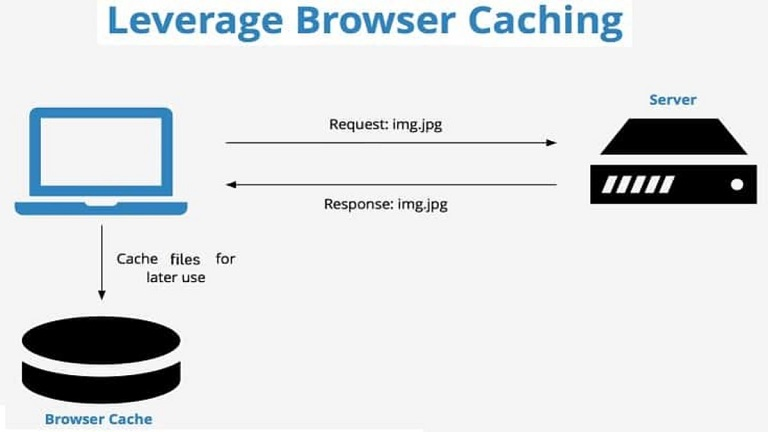 رفع خطای leverage browser caching در GTmetrix