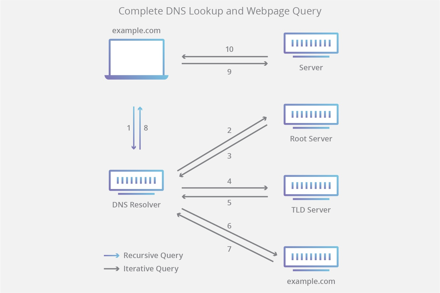 DNS چیست و چگونه کار میکند؟