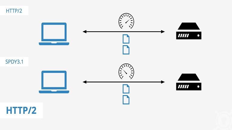 HTTP2 چیست