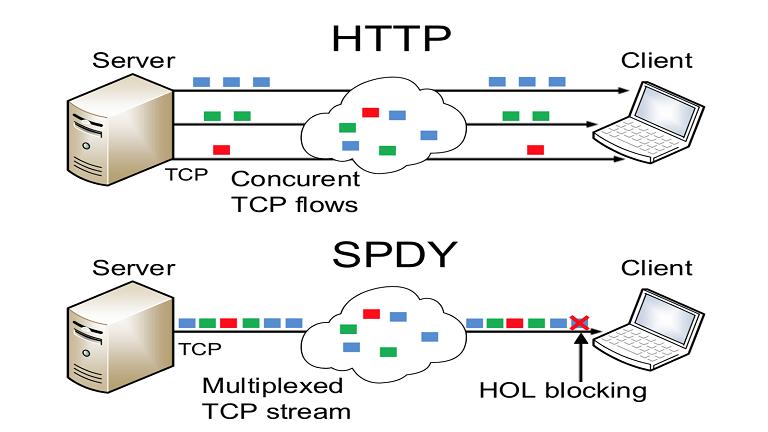 SPDY چیست