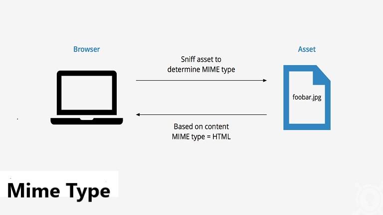 استفاده از Mime Type در دایرکت ادمین هاست لینوکس