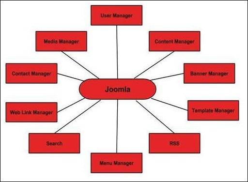 سیستم مدیریت محتوای جوملا (joomla) چیست
